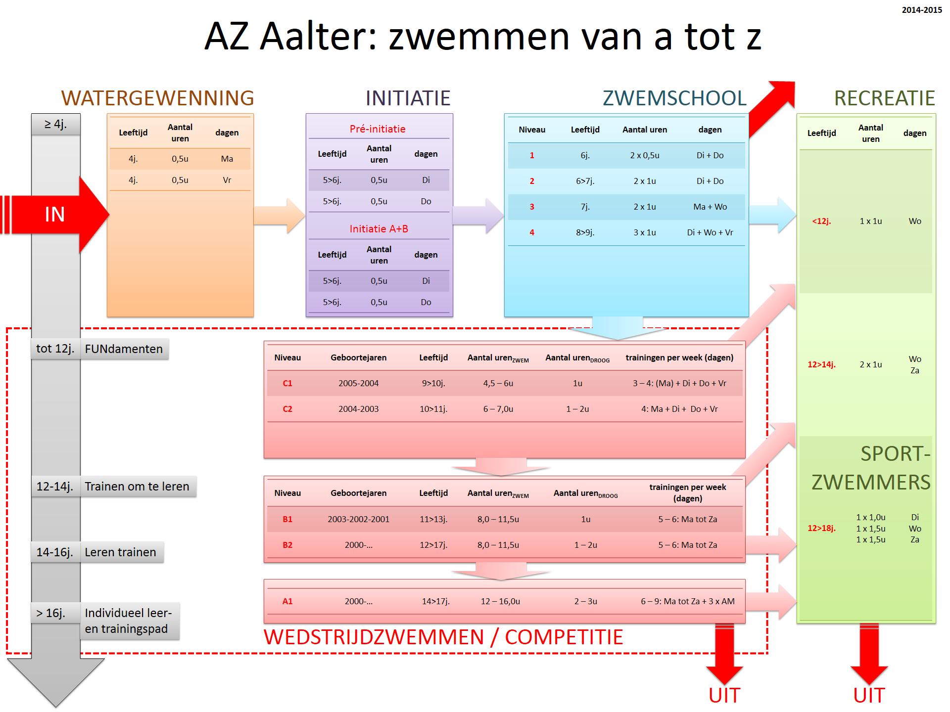 flowchart_AZAalter_2014-2015